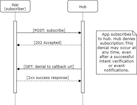 Subscription denial flow diagram