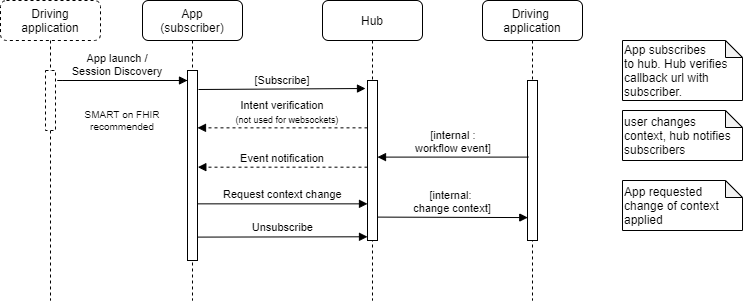FHIRcast flow diagram overview