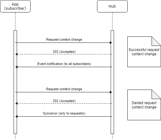 Request context change flow diagram