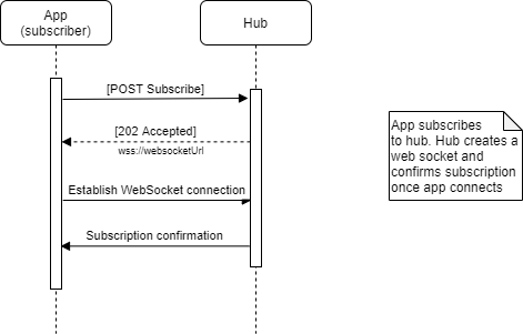 Successful web socket subscription flow diagram
